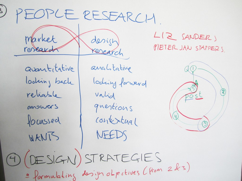 Picture of a whiteboard with market research notes on